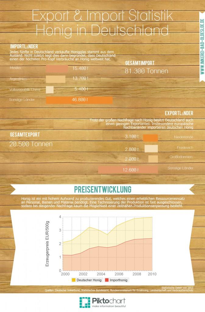 Infografik - Import und Export von Honig